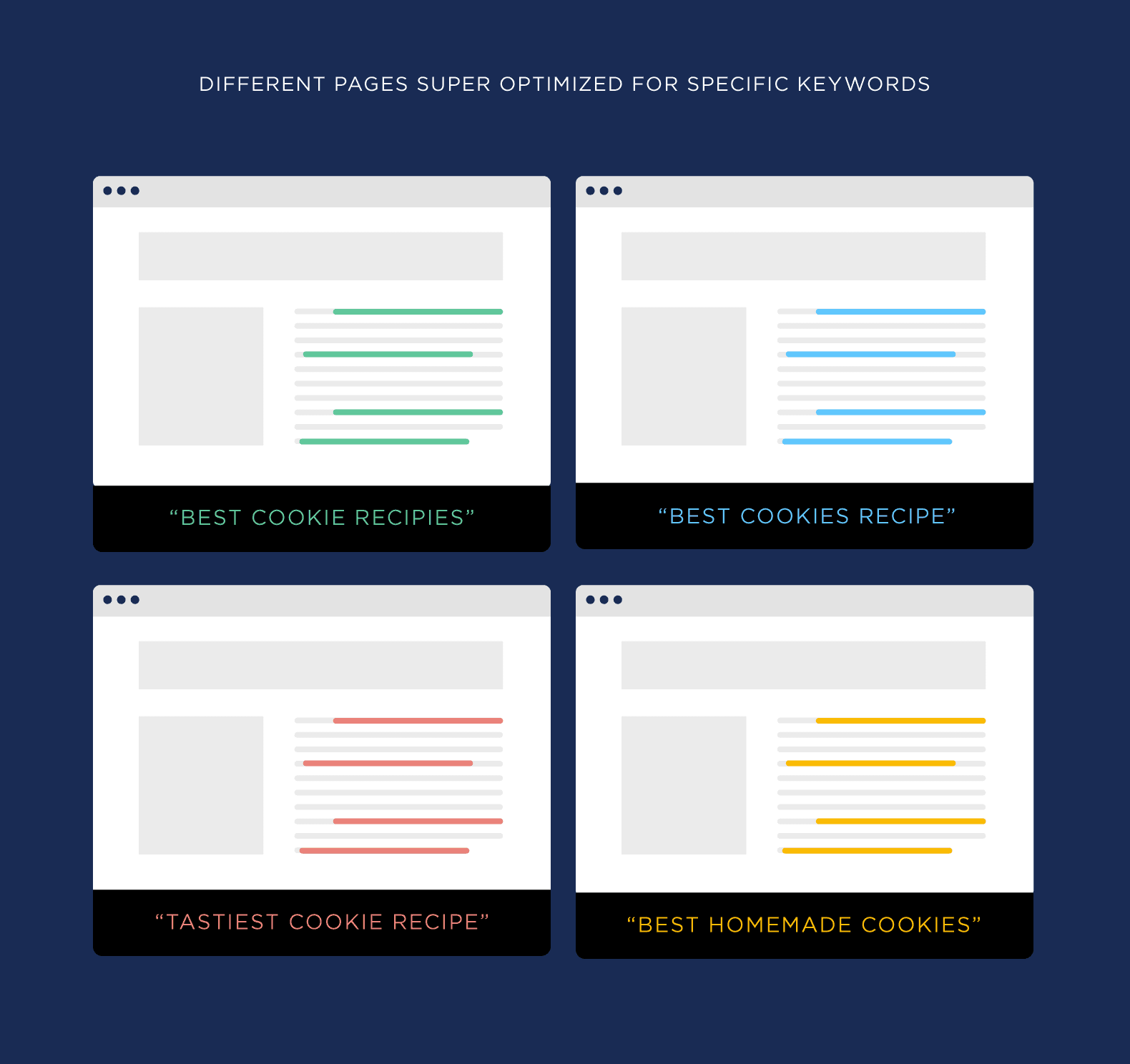 Different pages super optimized for specific keywords