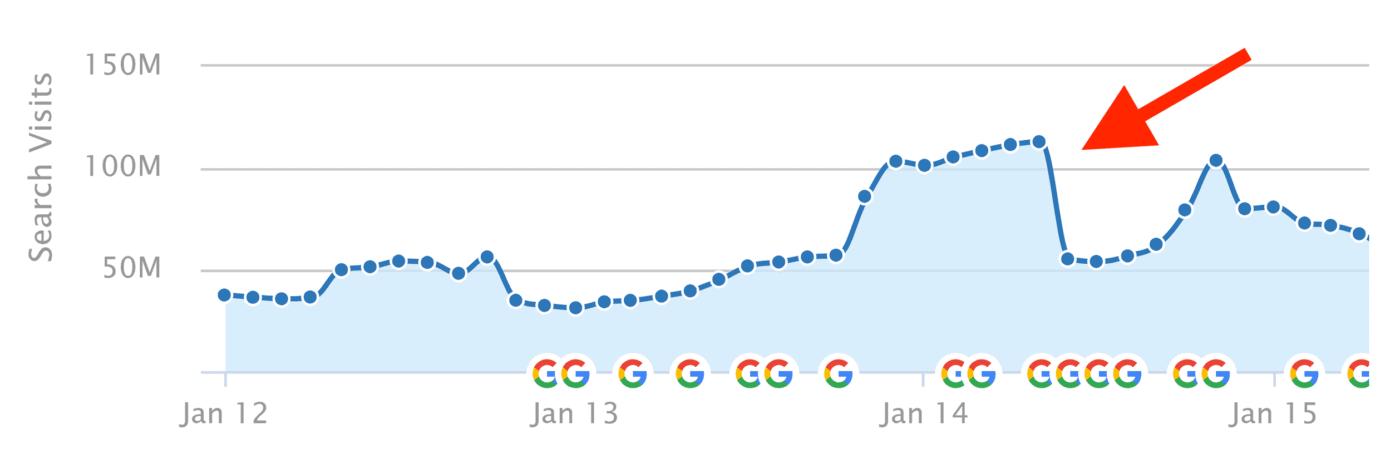 eBay – Traffic loss