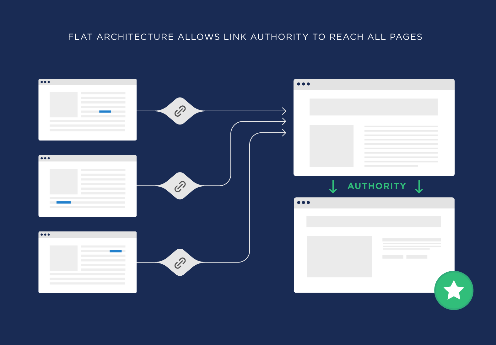 Flat architecture allows link authority to reach all pages