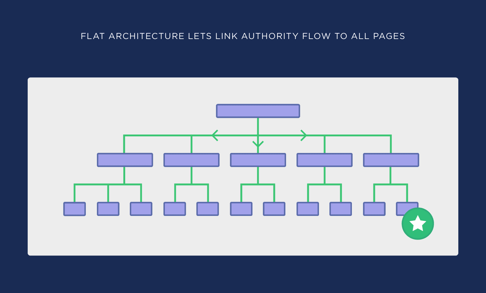Flat architecture lets link authority flow to all pages