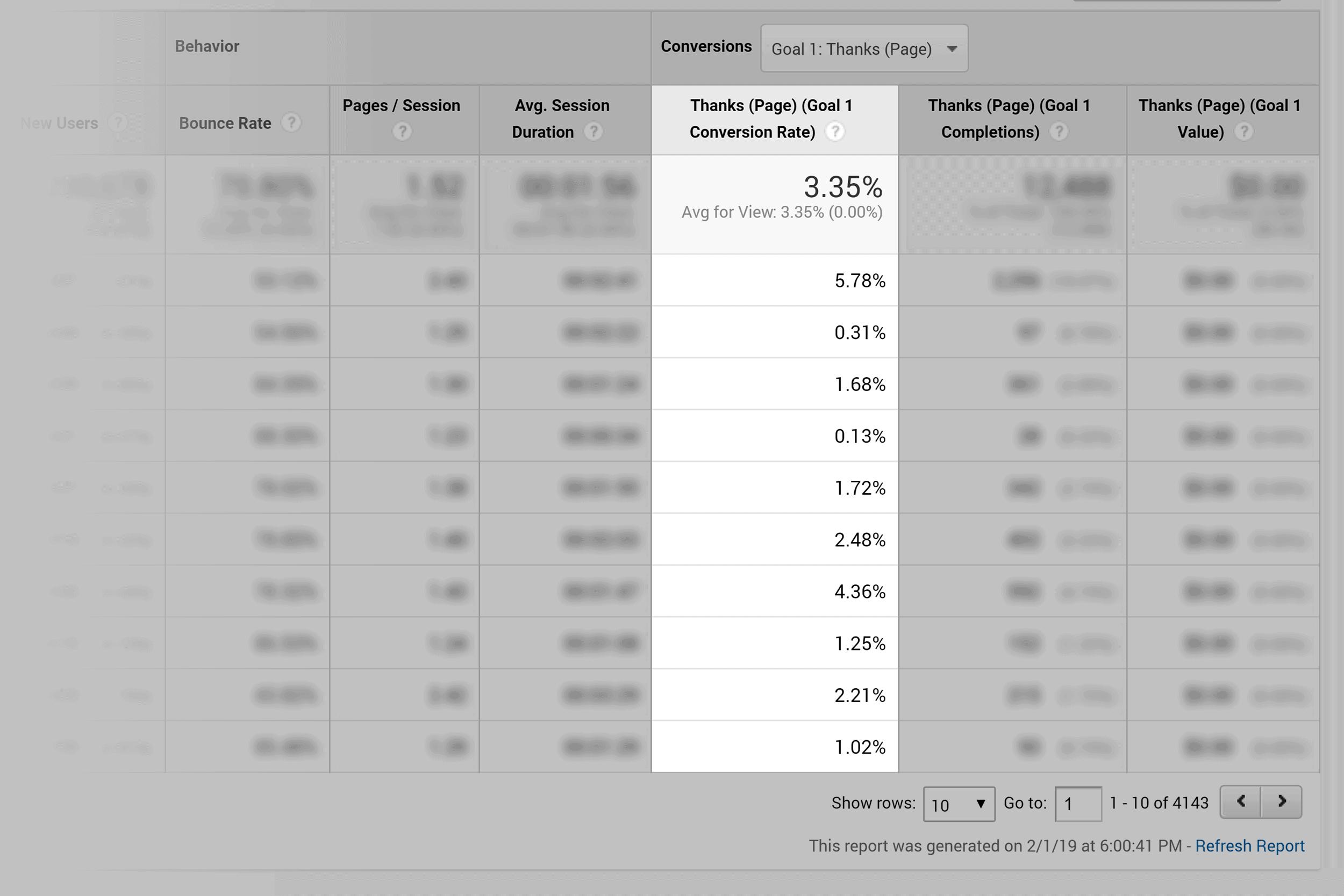 Google Analytics – Conversions