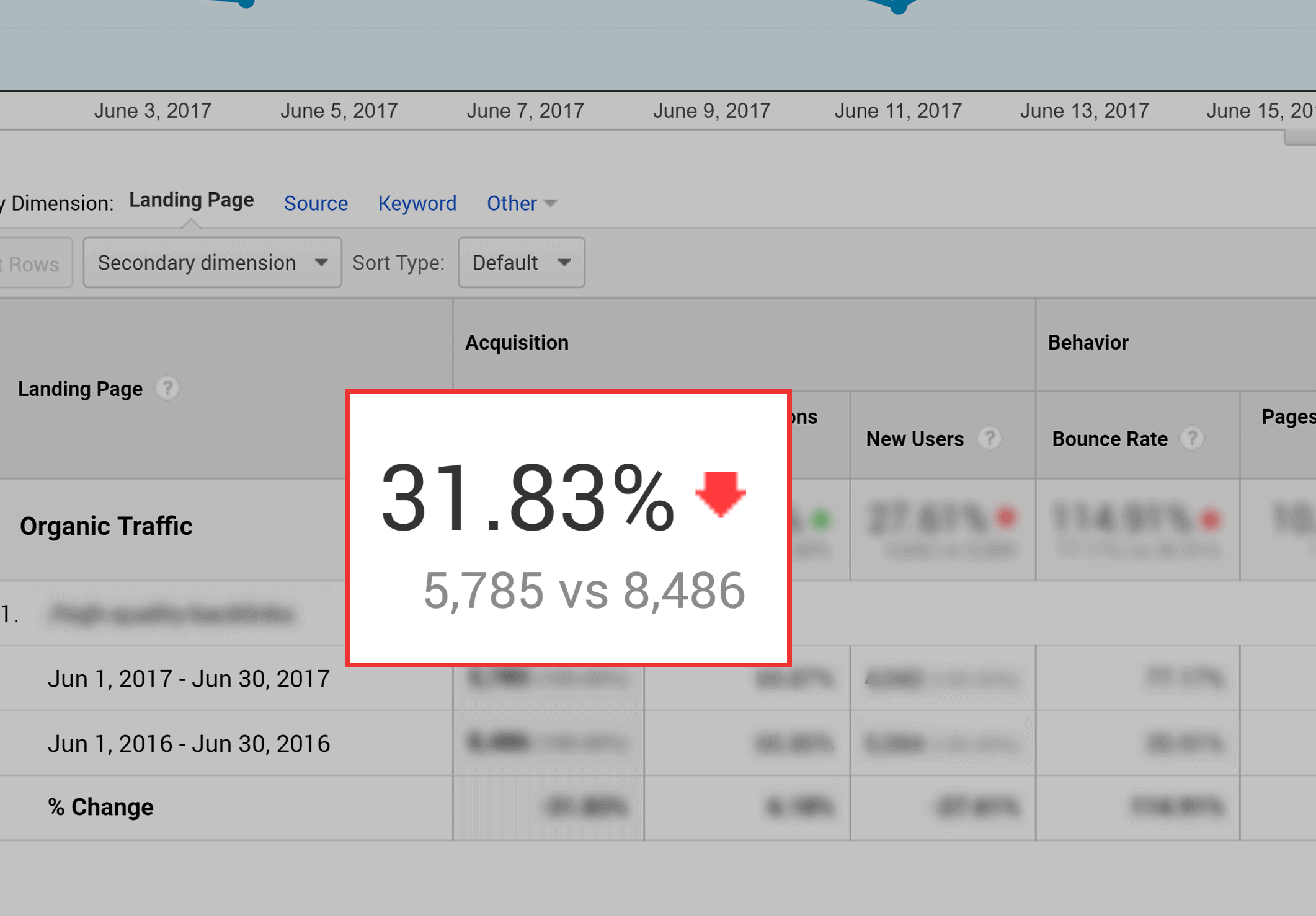 Google Analytics – Old content