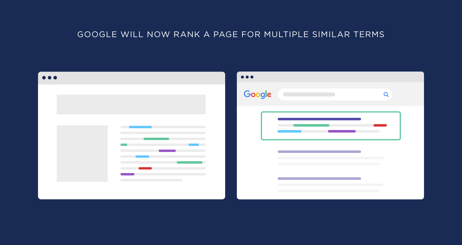 Google will now rank a page for multiple similar terms