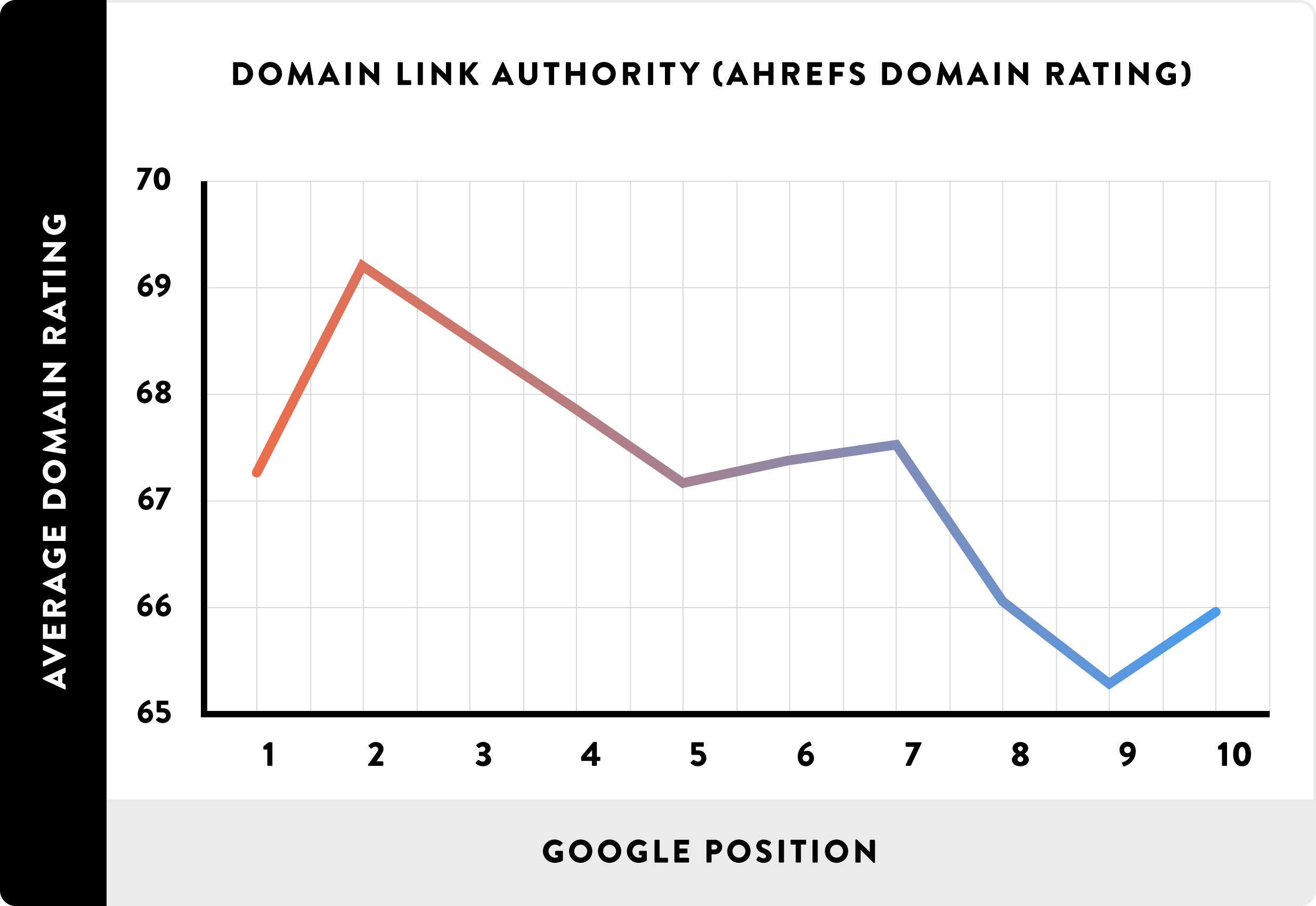 Higher Domain Authority, better overall rankings