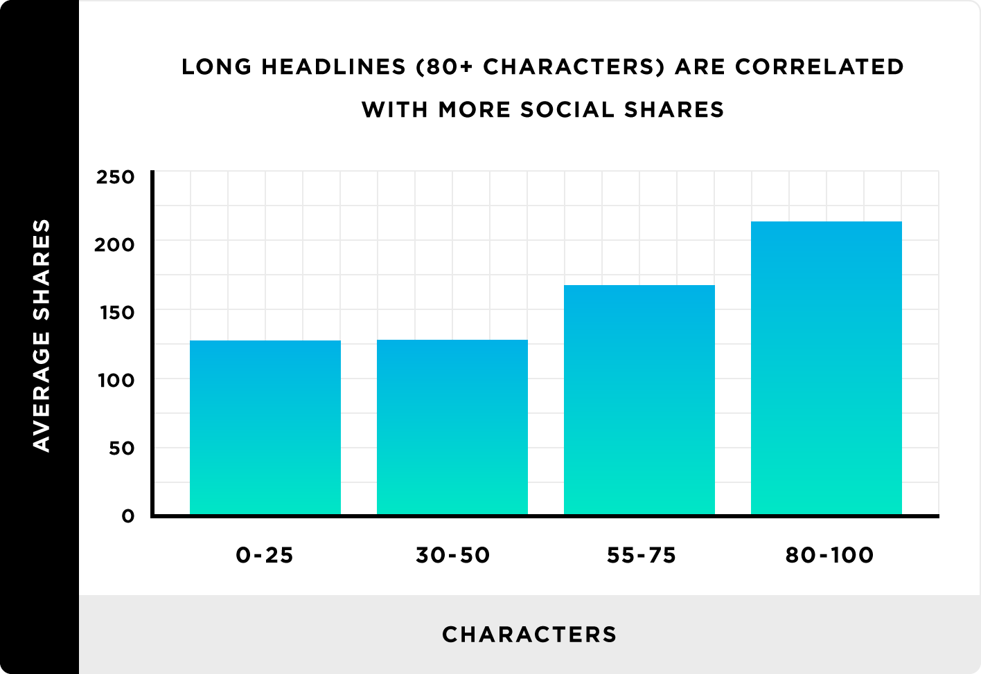Long headlines (100+ characters) are correlated with social shares