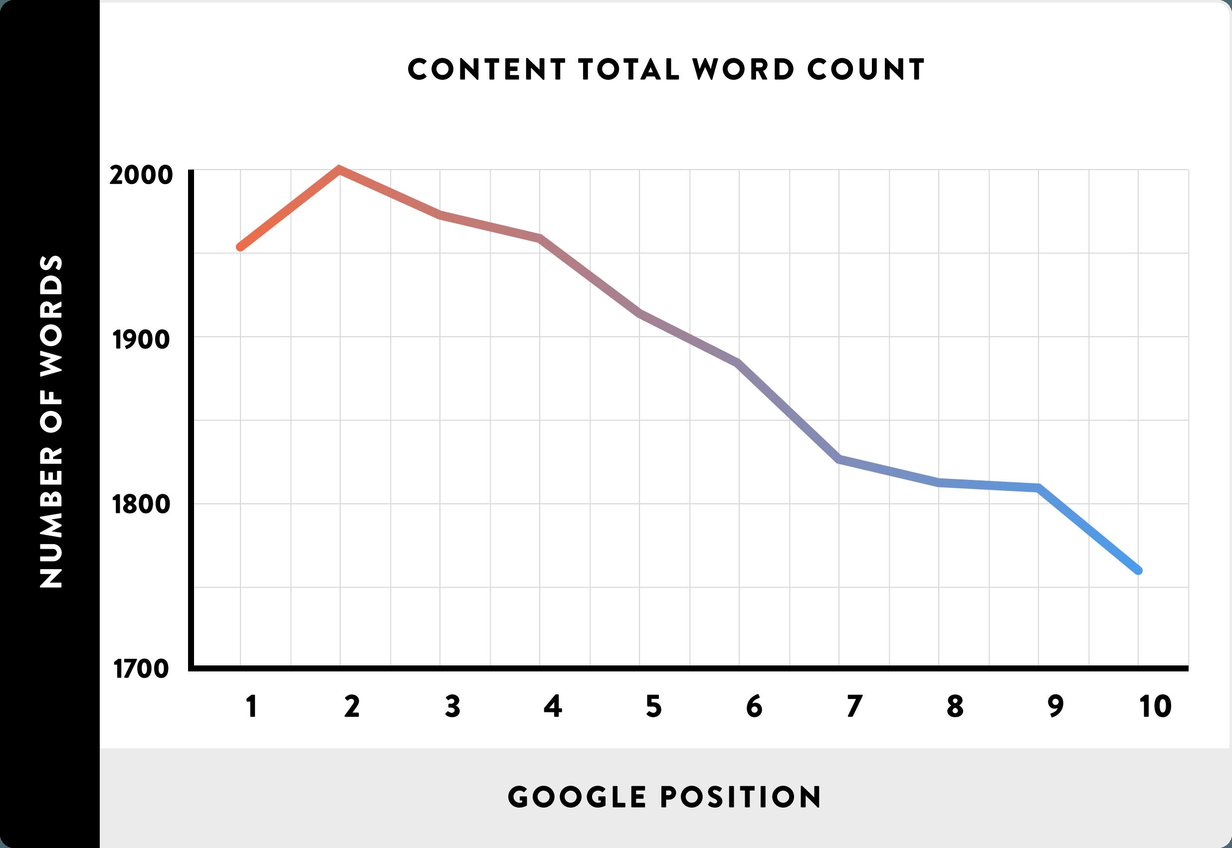 Longer content ranks above shorter content
