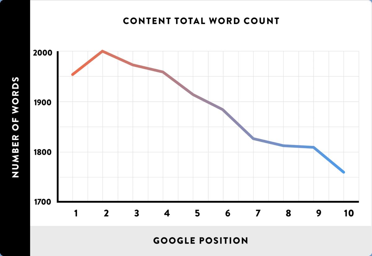 Longer content ranks best in Google