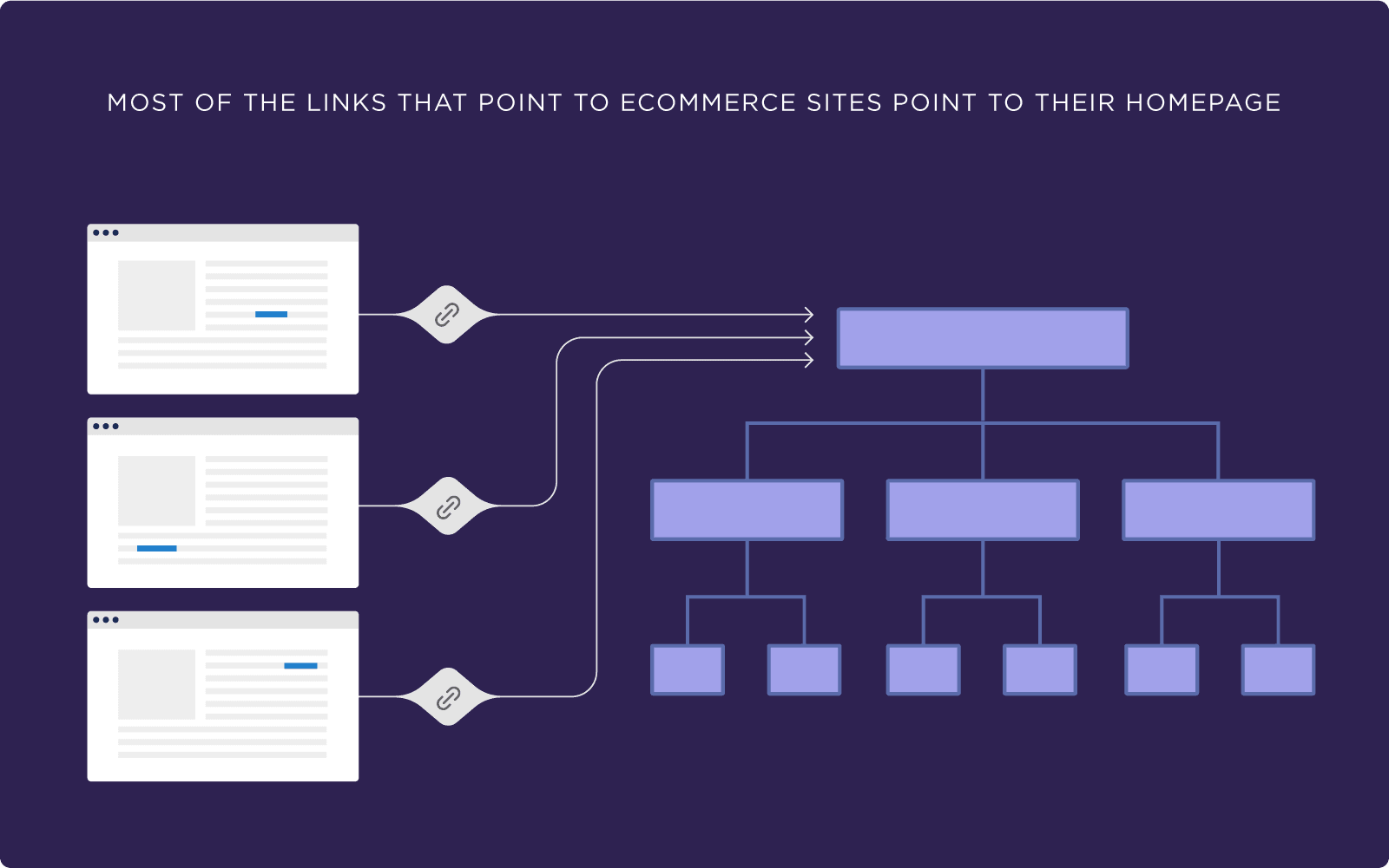 Most of the links that point to ecommerce sites point to their homepage