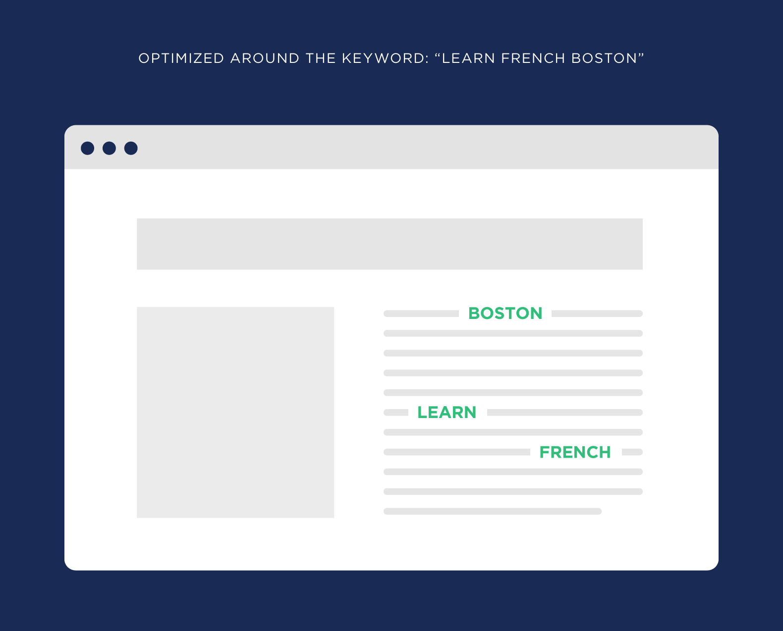 "Optimized around the keyword ""Learn French Boston"""