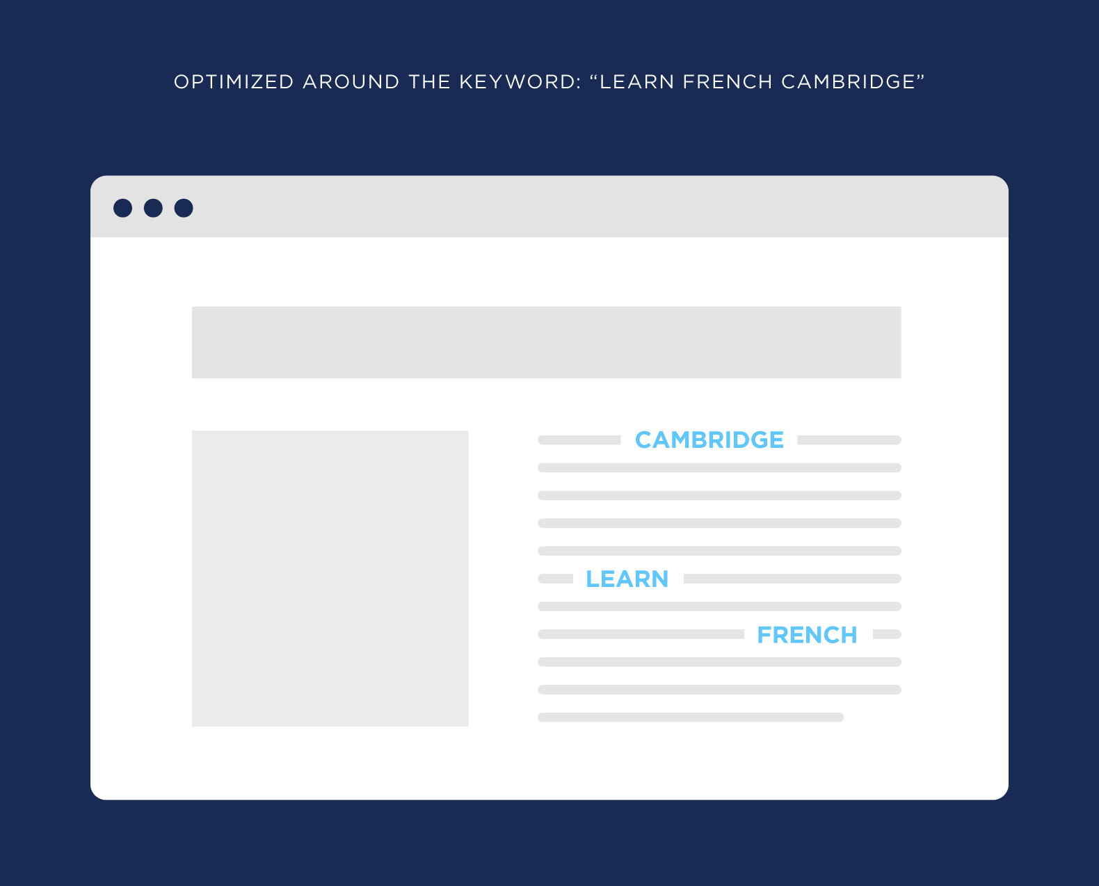 "Optimized around the keyword ""Learn French Cambridge"""