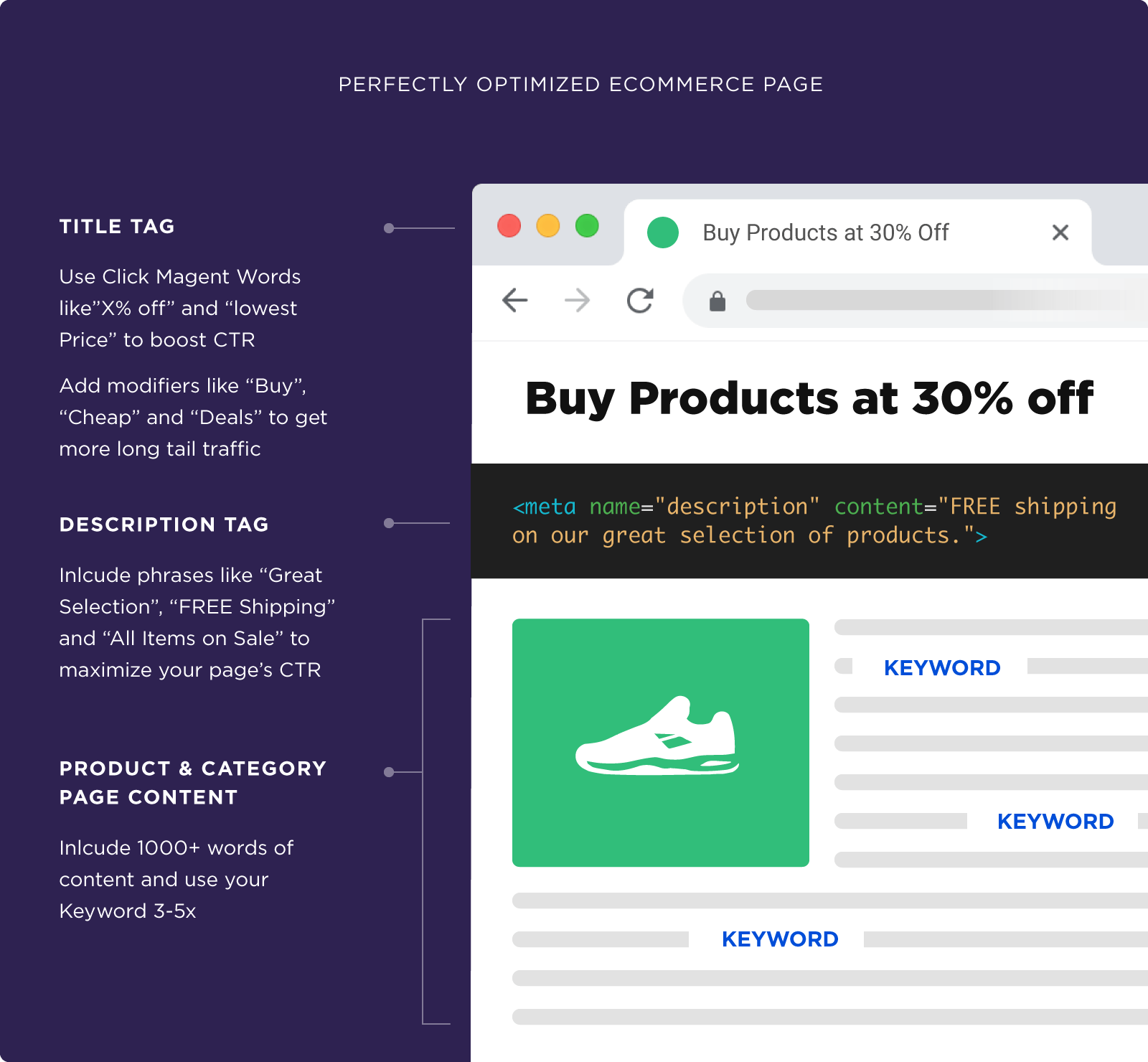 Perfectly optimized ecommerce page