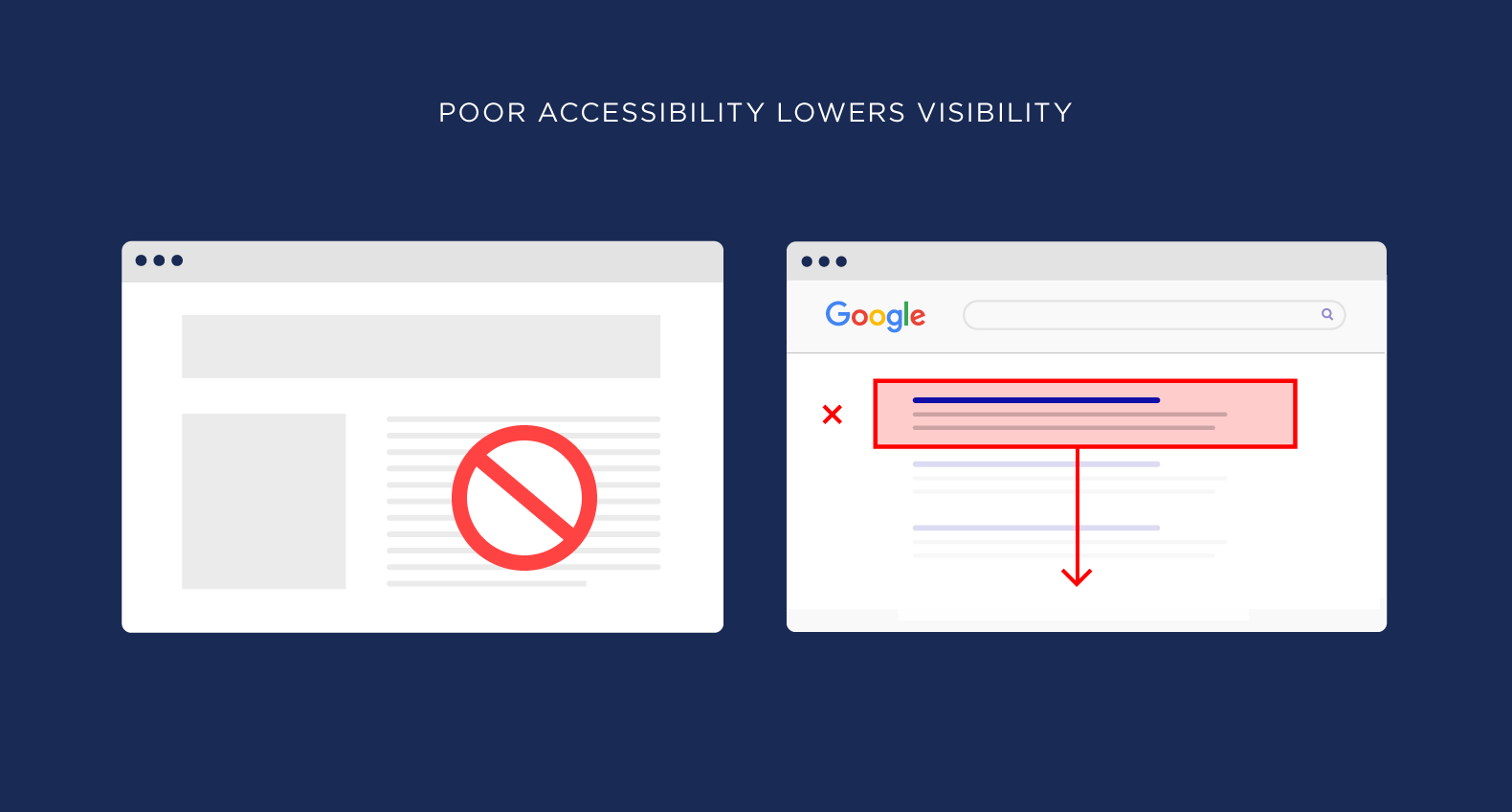 Poor accessibility lowers visibility