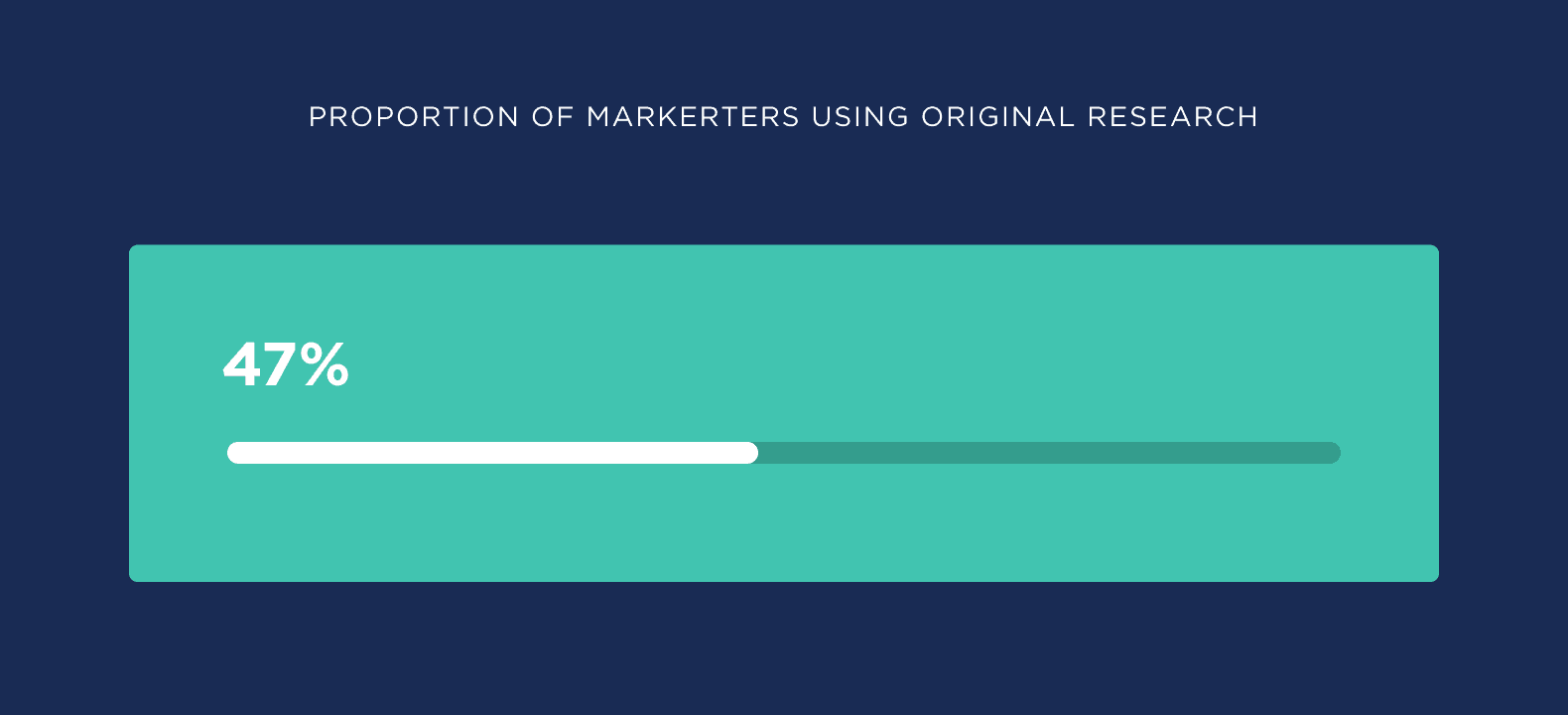 Proportion of marketers using original research