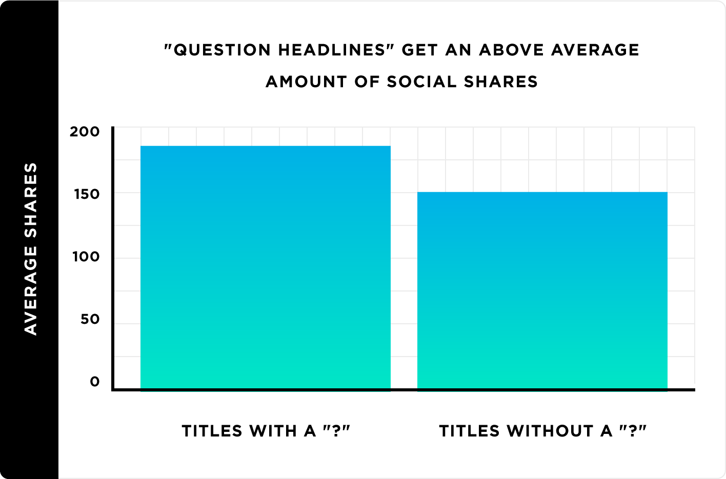 """""""Question headlines"""" get an above-average amount of social shares"""