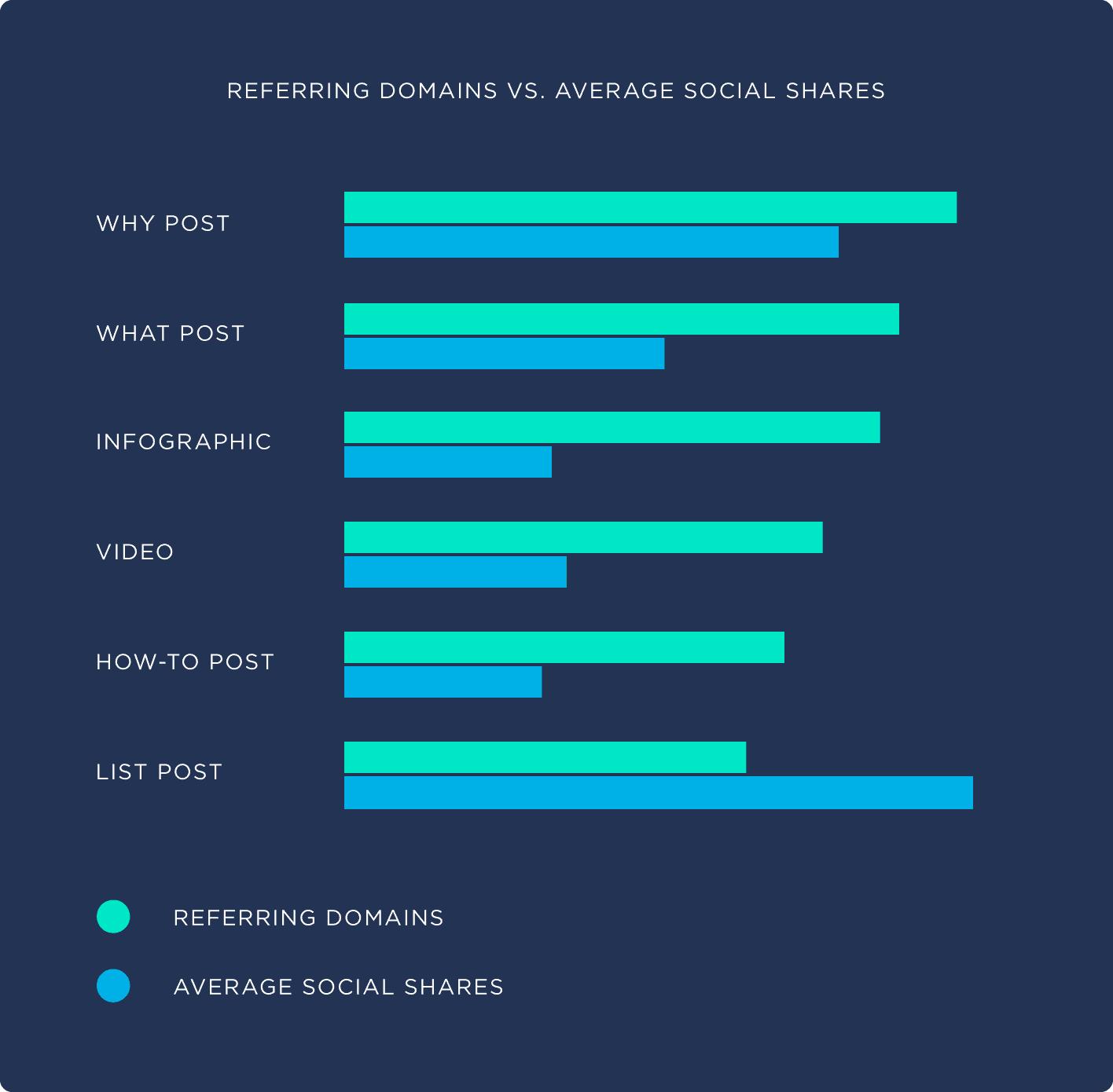 Referring domains .vs. Average social shares