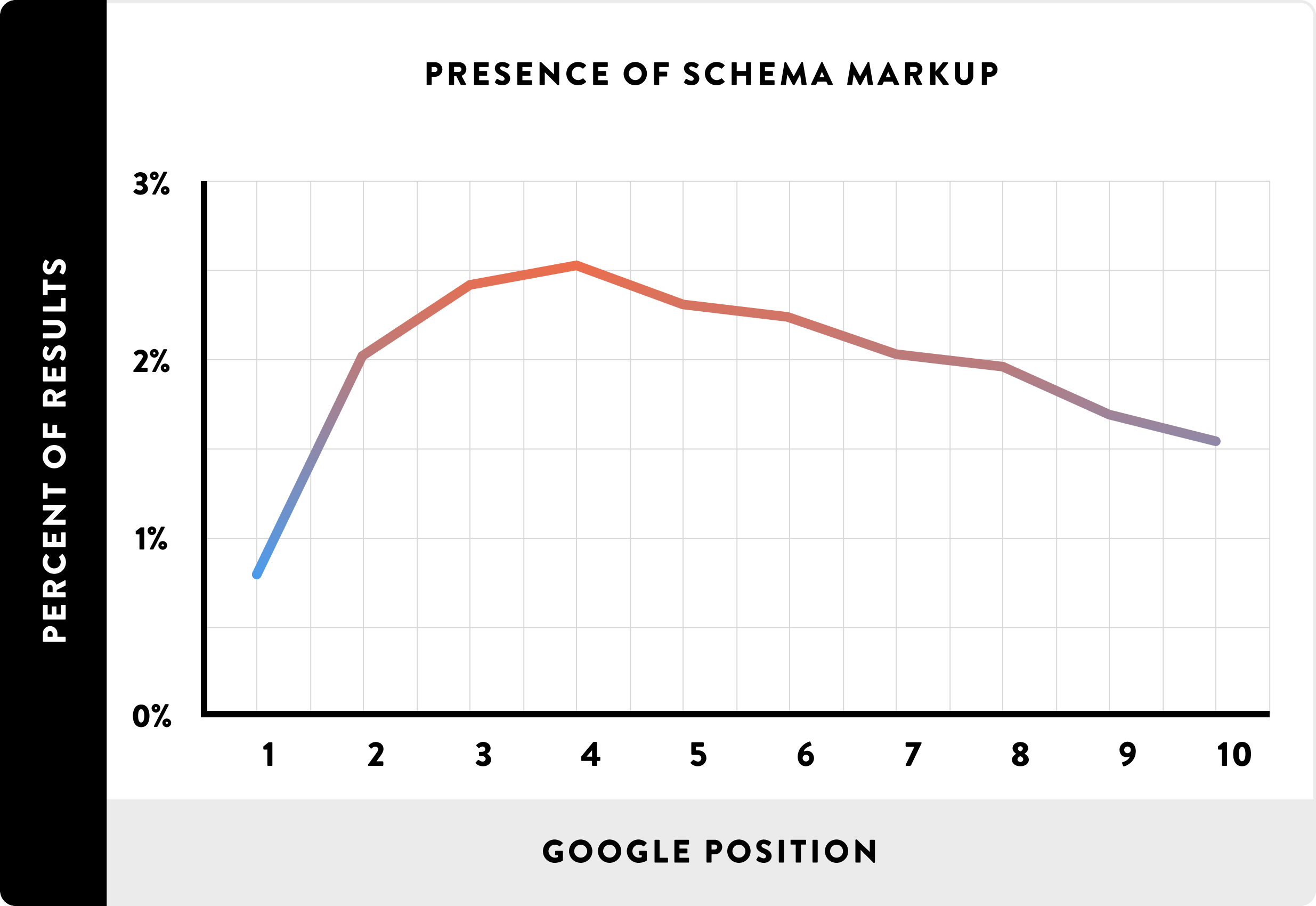 Schema use not correlated with rankings