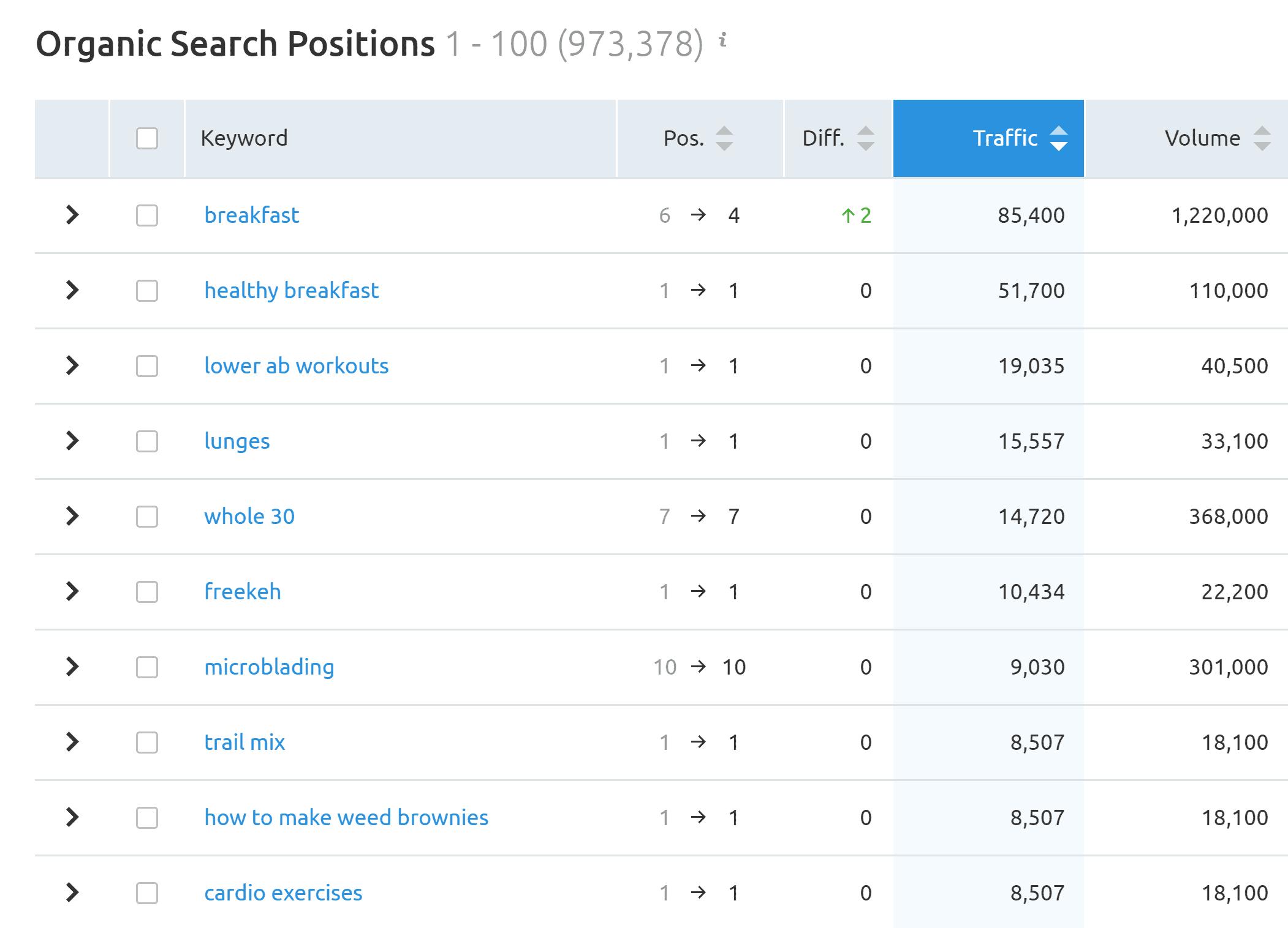 SEMRush Results – Greatest