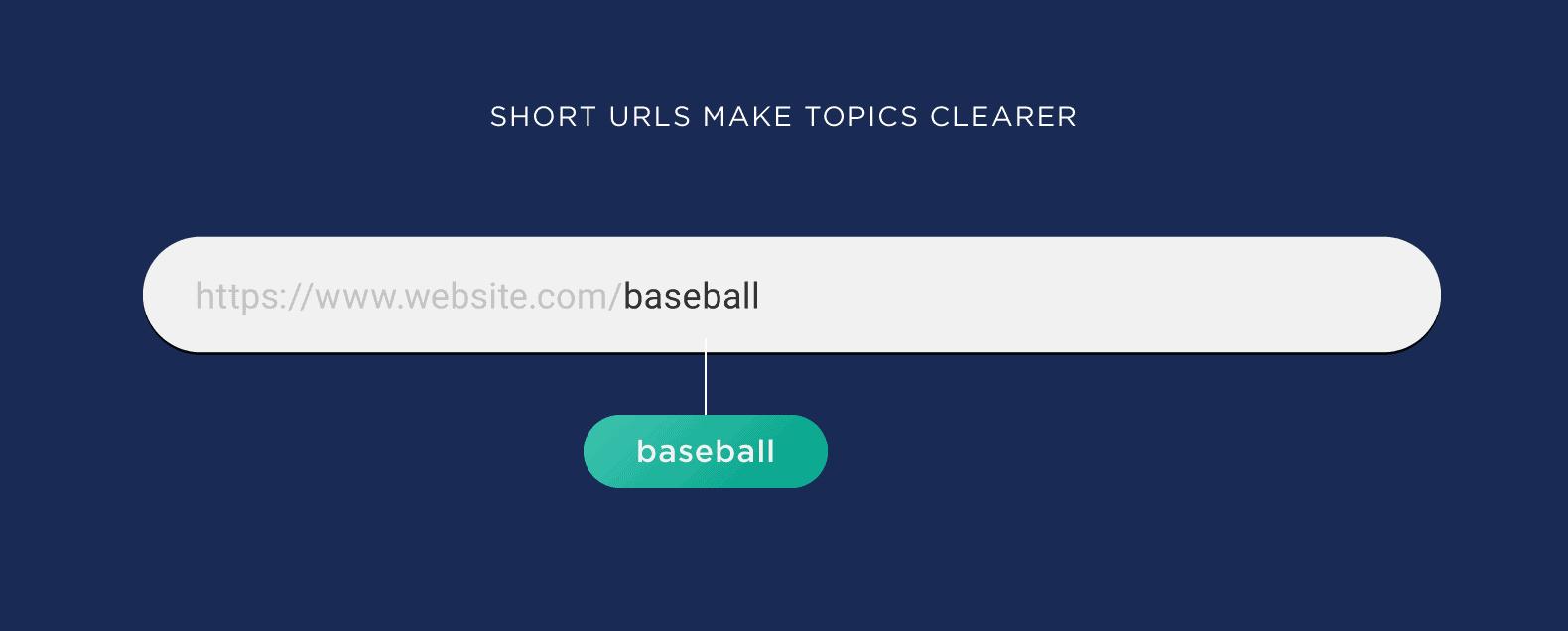 Short URLs make topics clearer