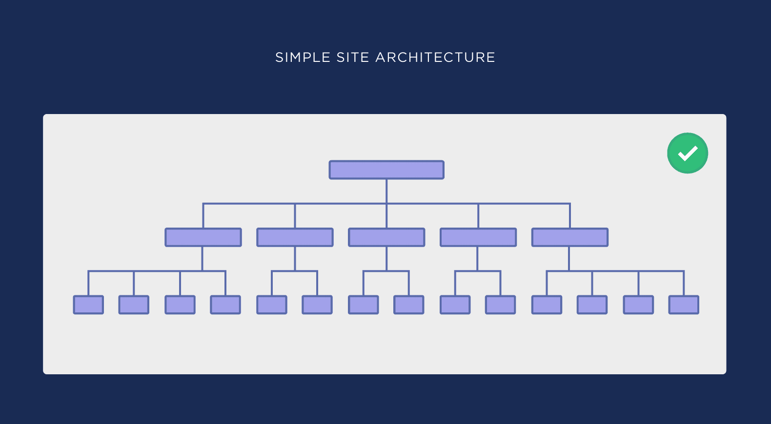 Simple site architecture
