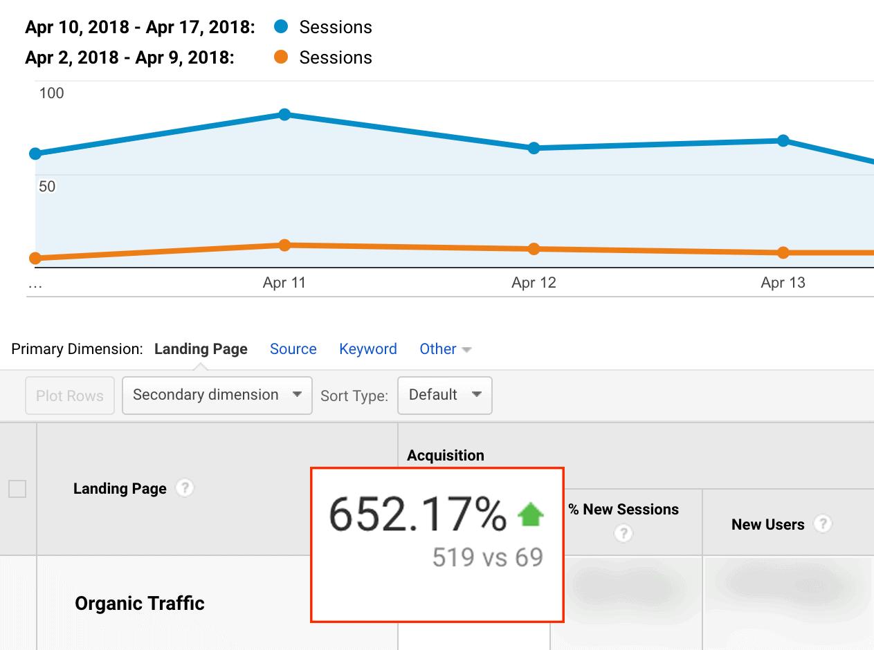 Skyscraper Technique 2.0 – Traffic increase