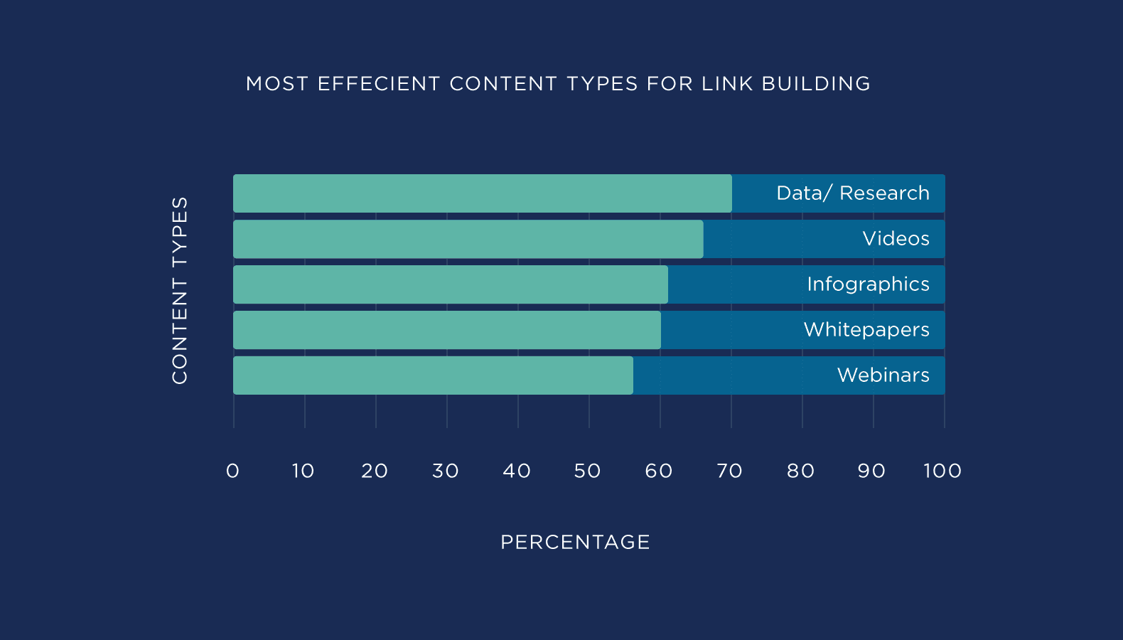 Survey results are most efficient content types for link building