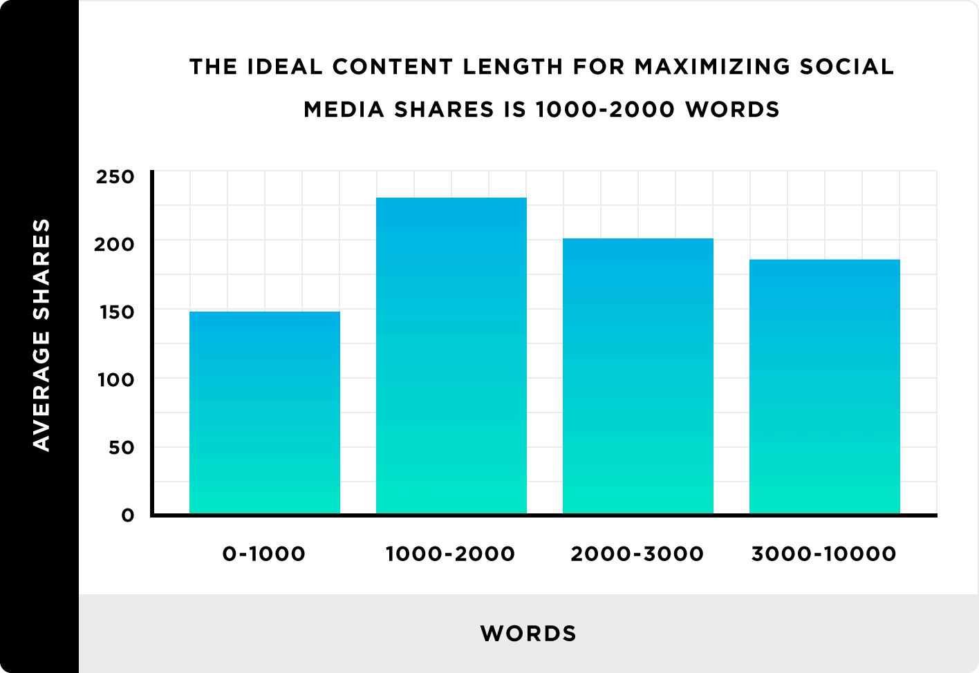 The ideal content length for maximizing social media shares is 1,000 to 2,000 words
