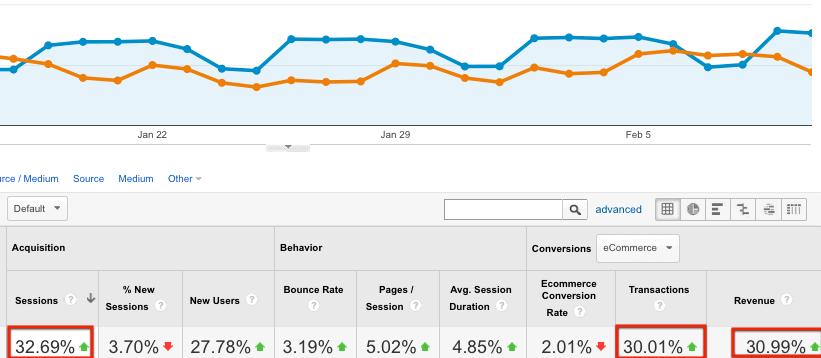 Todd McDonald – Google Analytics