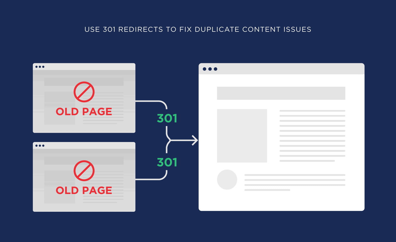 Use 301 redirects to fix duplicate content issues