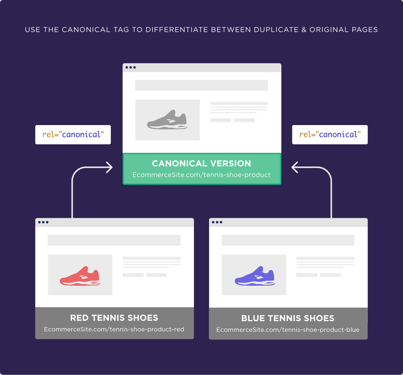 Use the canonical tag to differentiate between duplicate and original pages