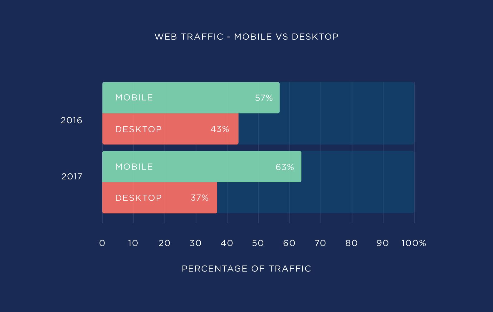 Web traffic – Mobile .vs. Desktop