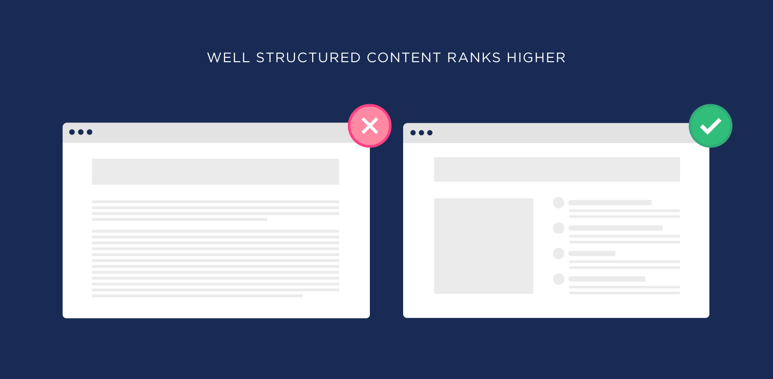Well-structured content ranks higher