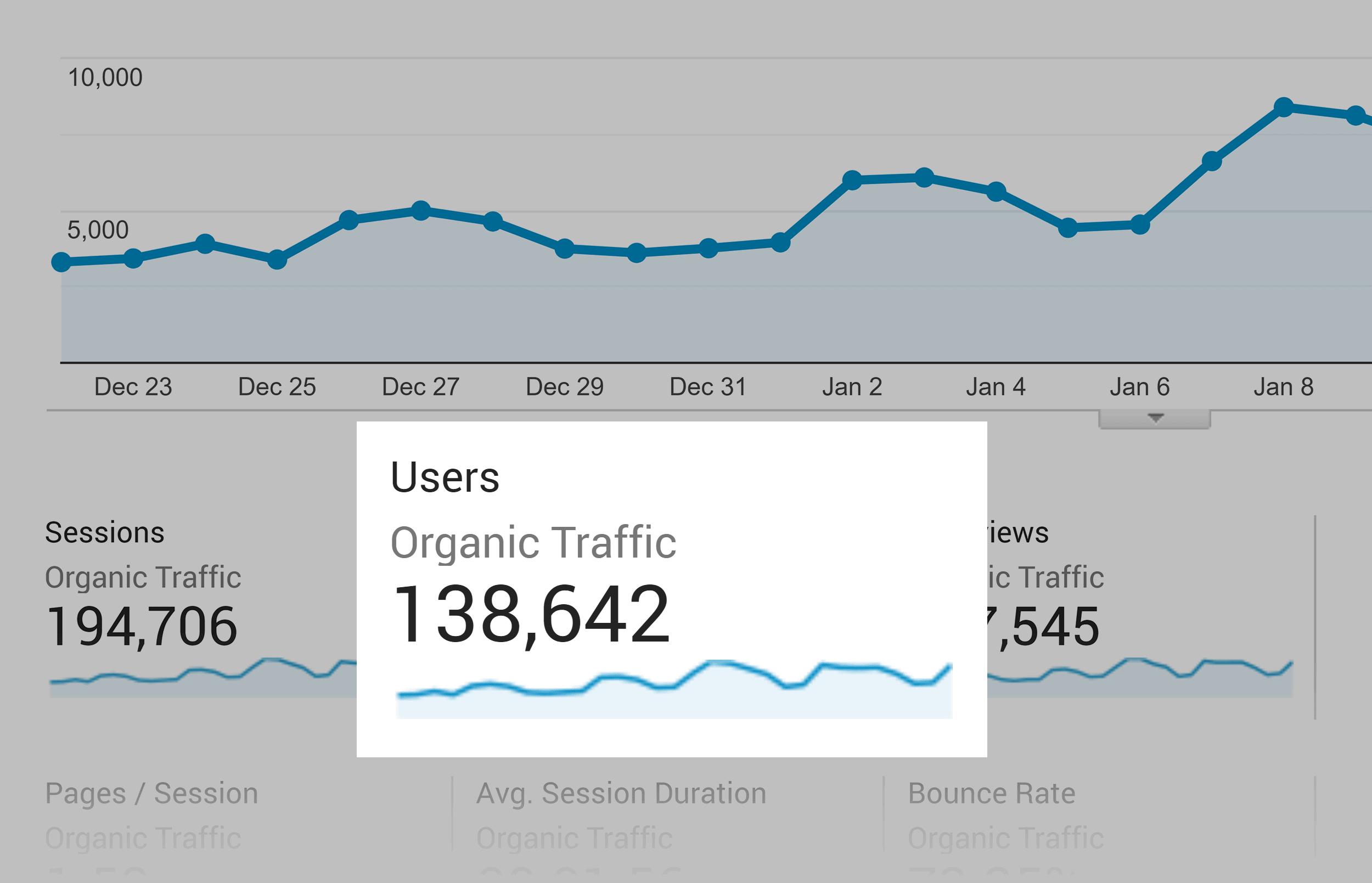 Analytics – Backlinko – Users