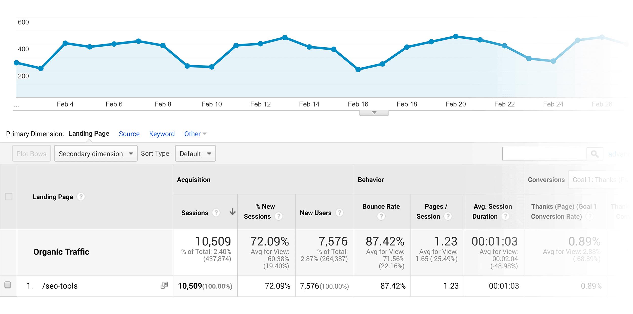 Analytics – Organic traffic