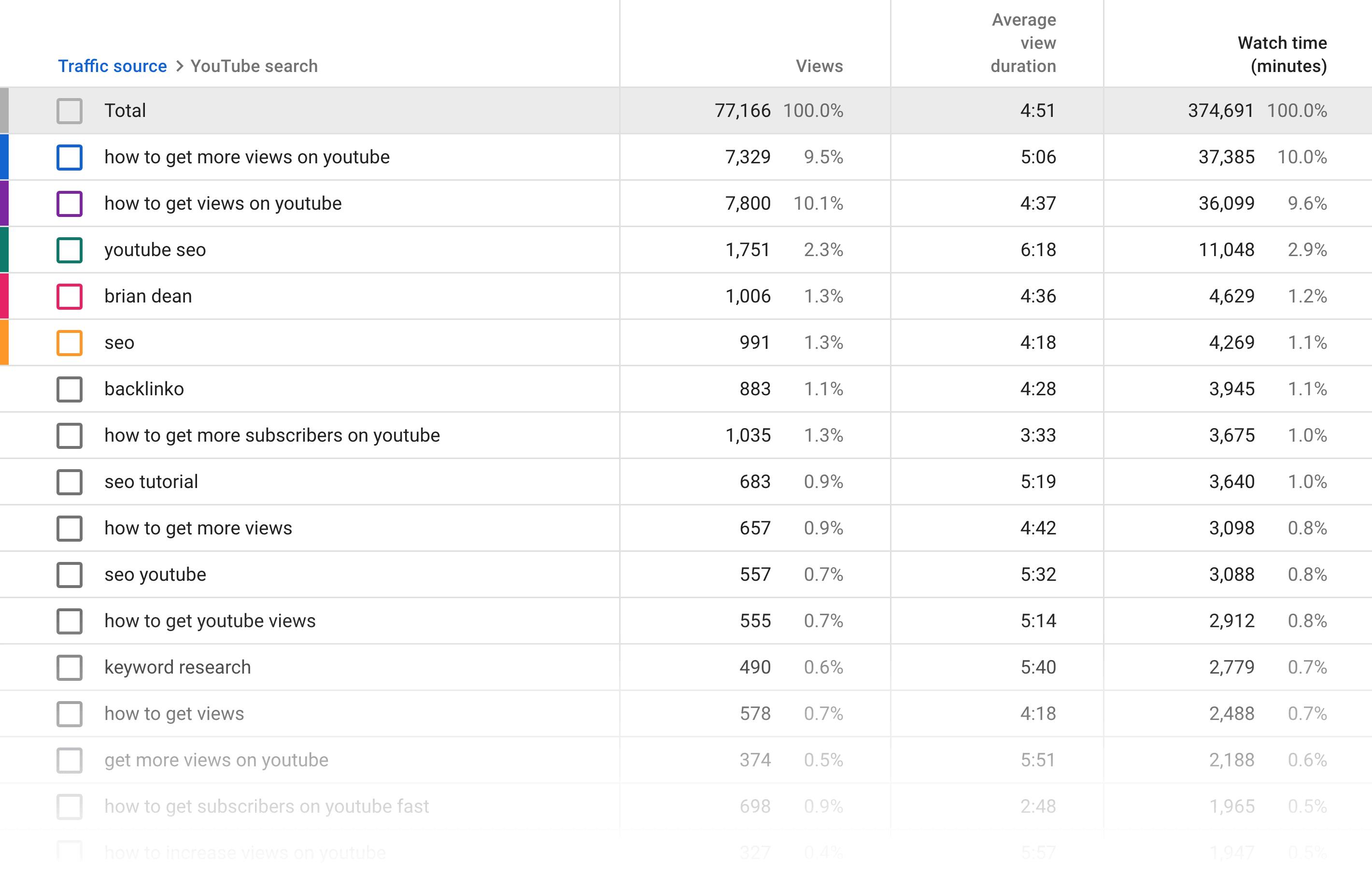 See all ranking keywords