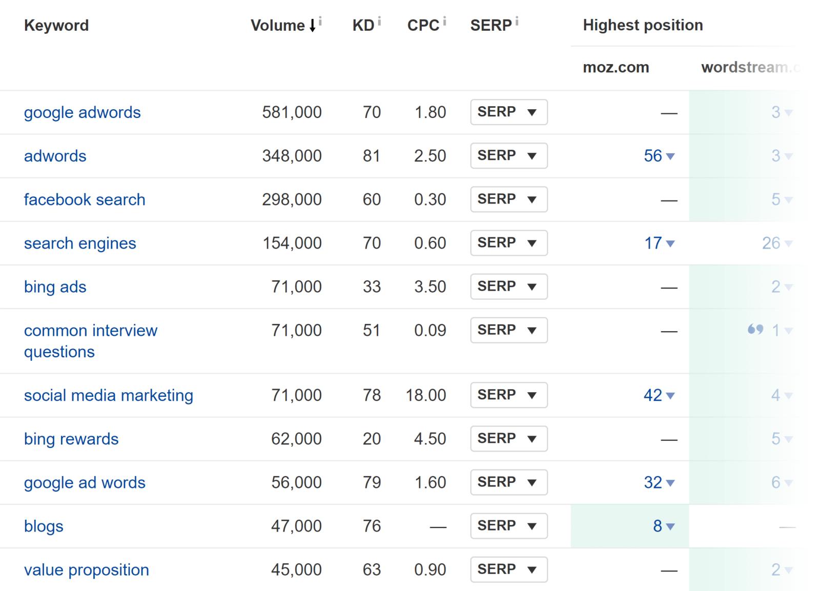 Competitors keywords