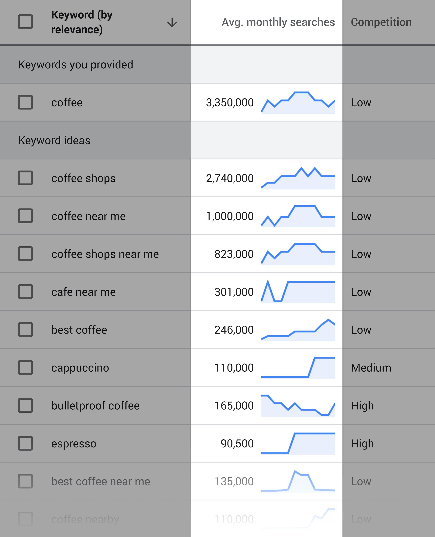Google Keyword Volume
