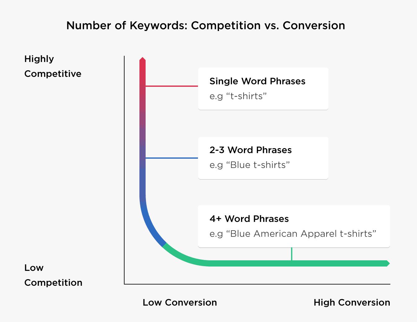 Keyword category division
