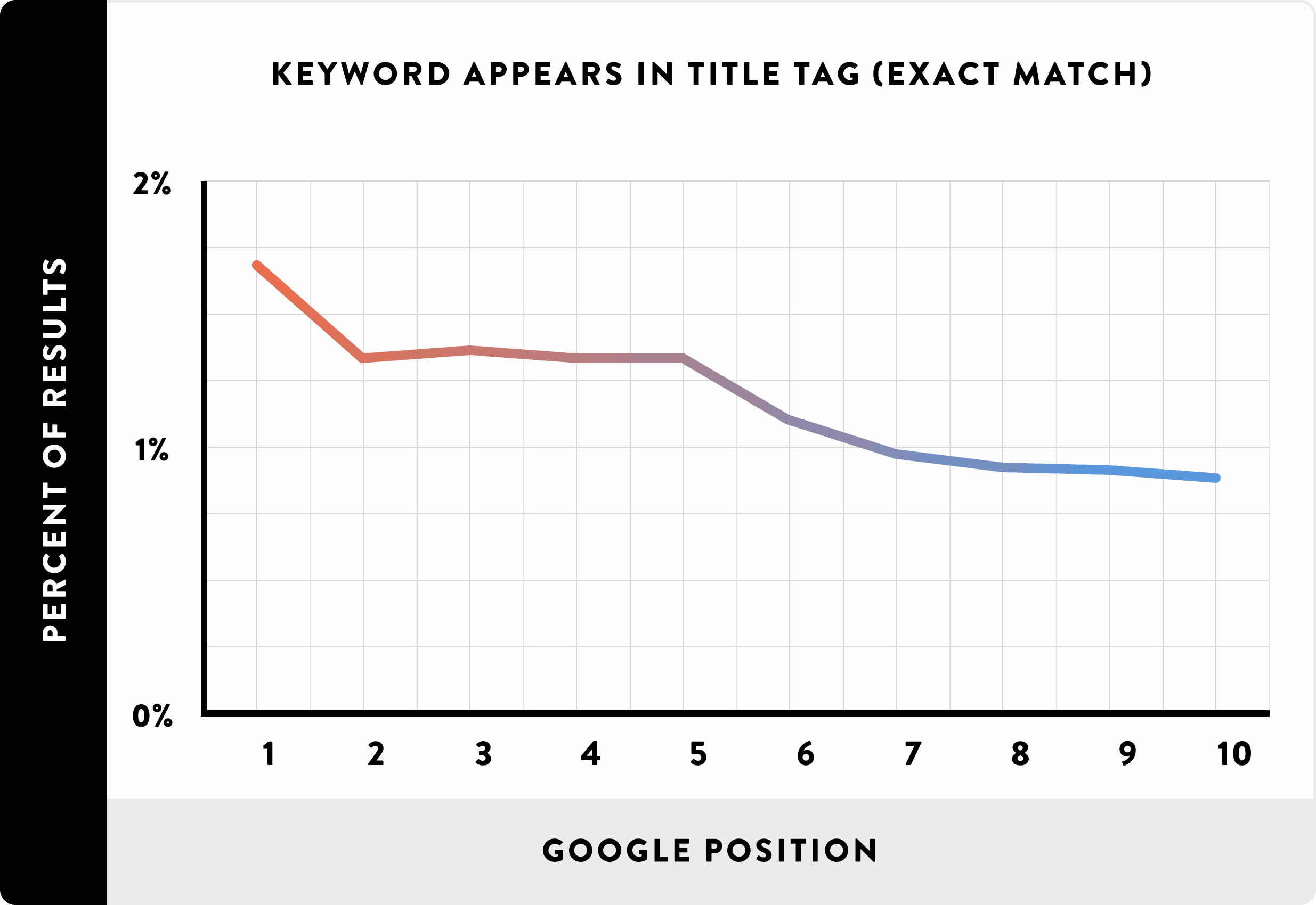 Keyword in title tag chart