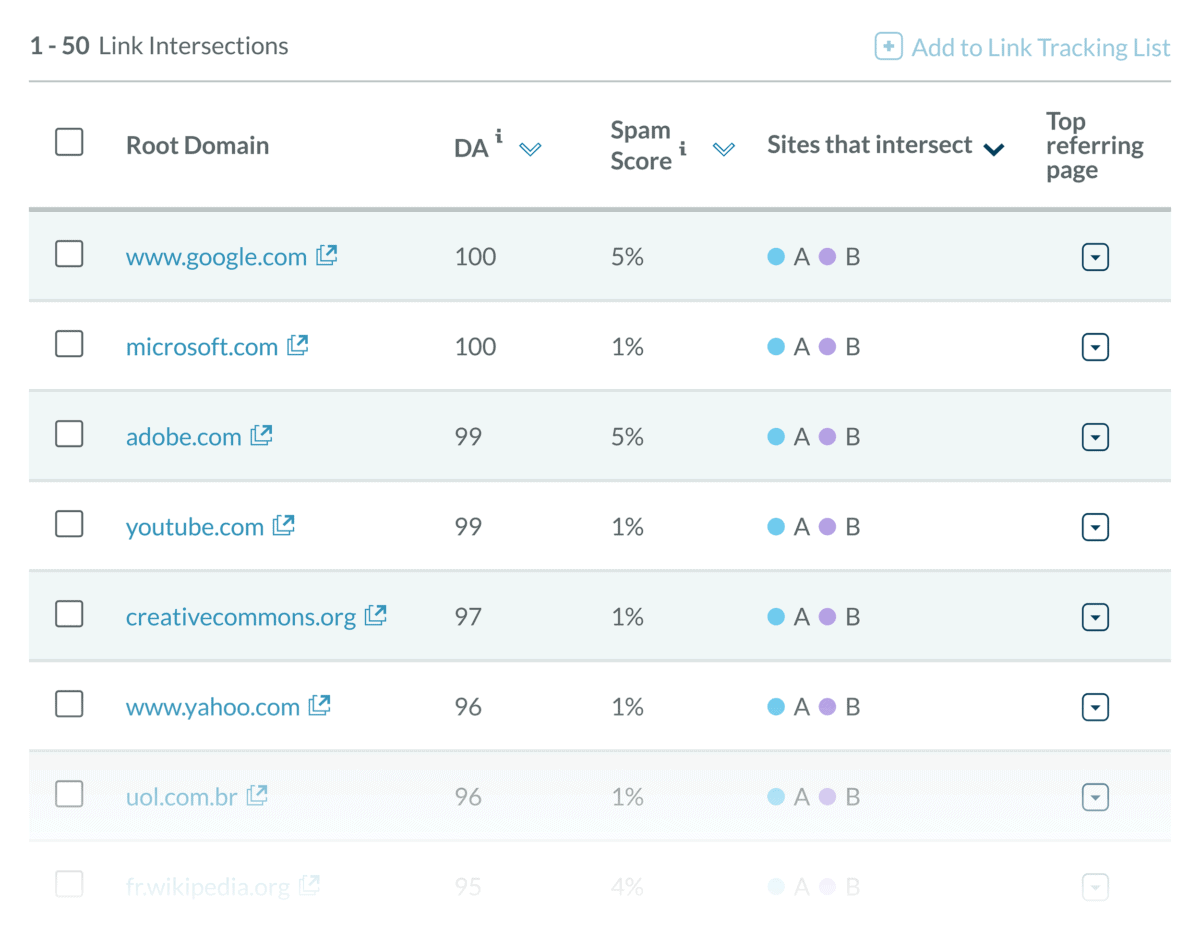 Moz Pro – Link Intersect – Results