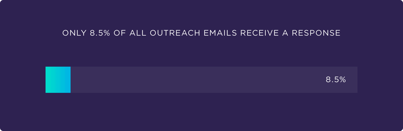 Only 8.5% of all outreach emails receive a response