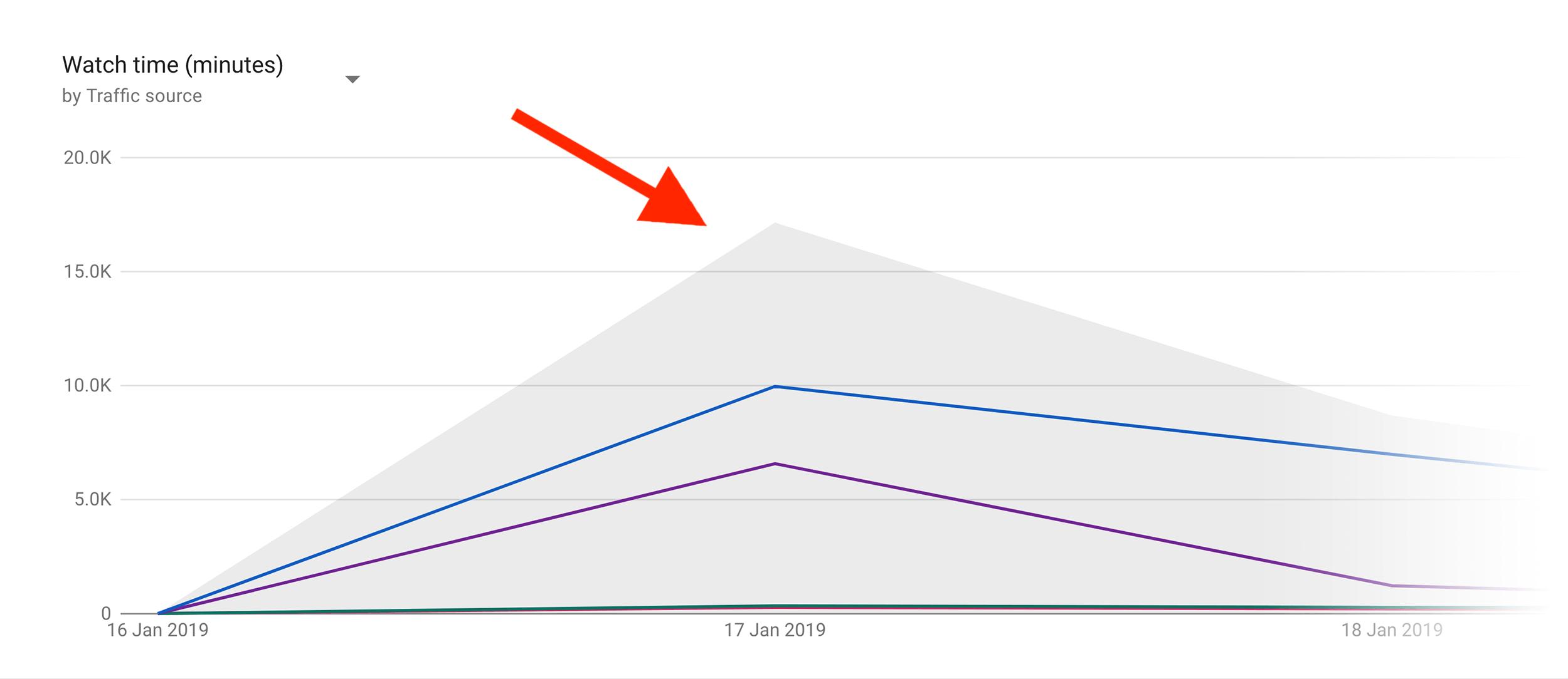 Popularity spike