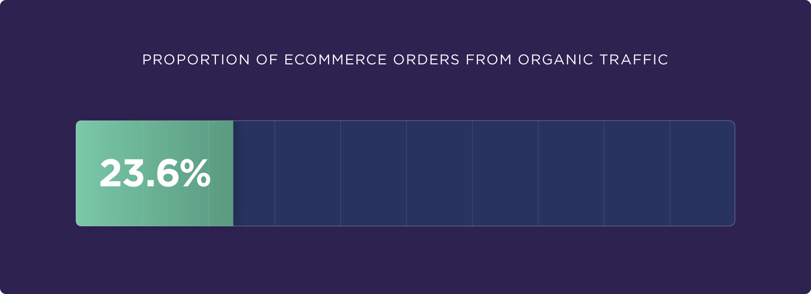 Proportion of ecommerce orders from organic traffic