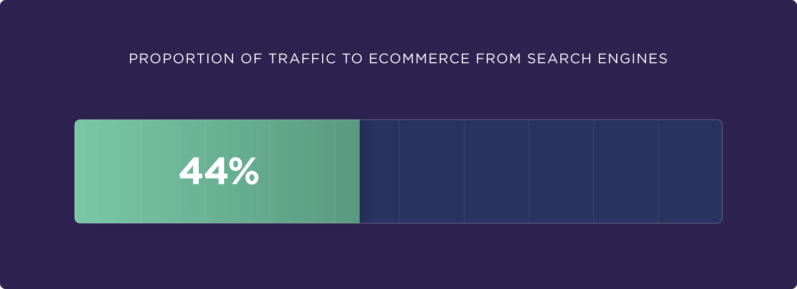 Proportion of traffic to ecommerce from search engines