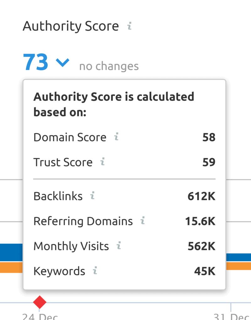 SEMrush – Authority Score