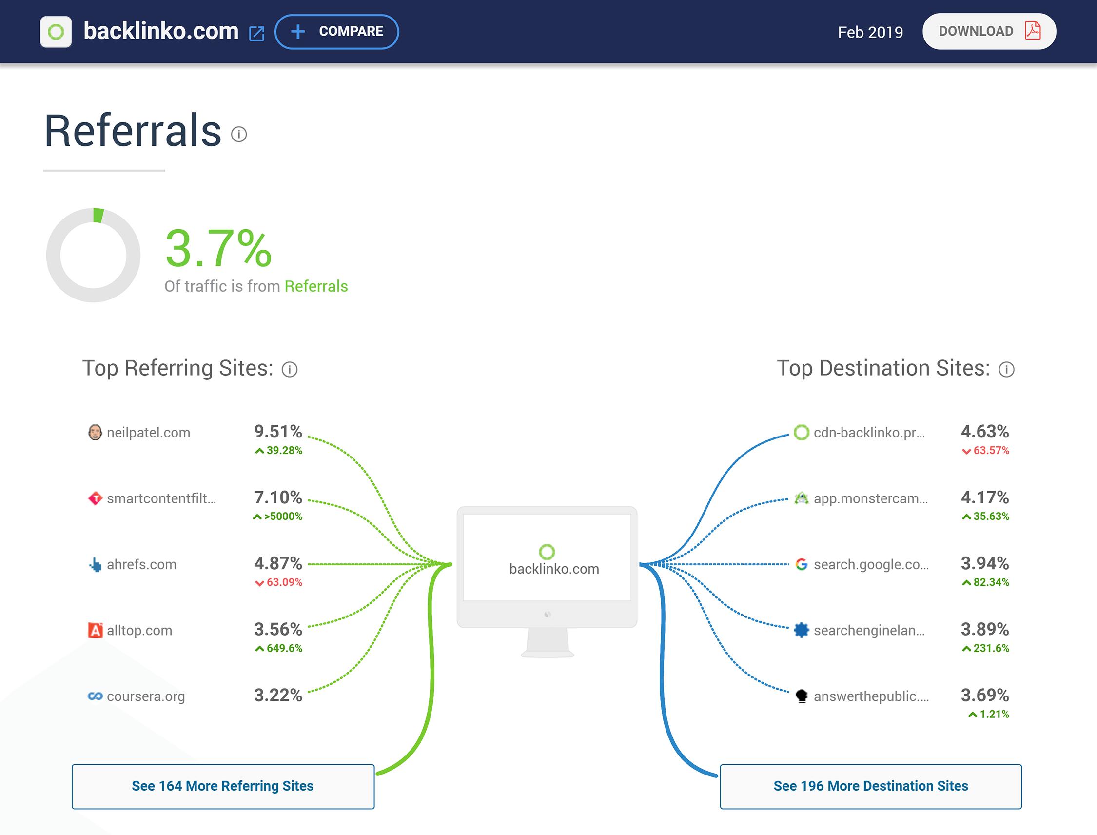 Similarweb - Referências de backlinko