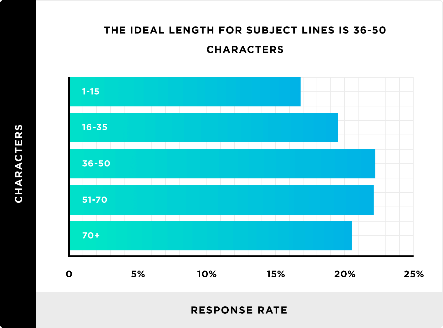 The ideal length for subject lines is 36-50 characters