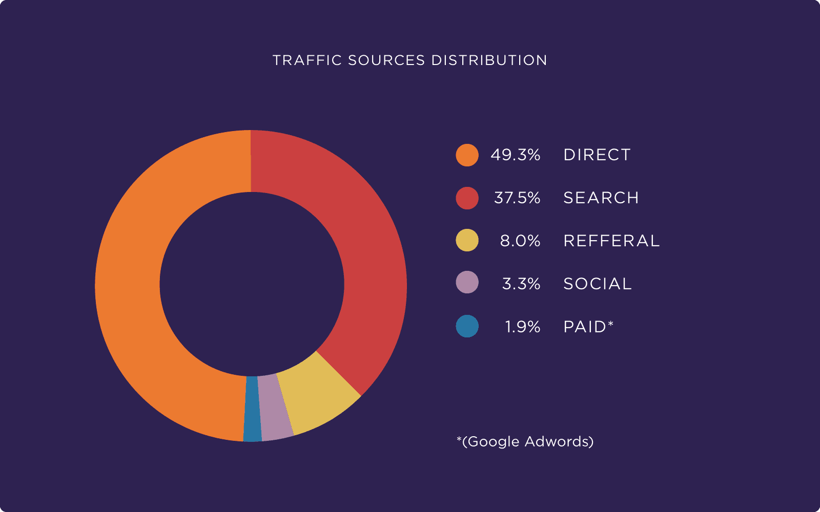 Traffic sources distribution