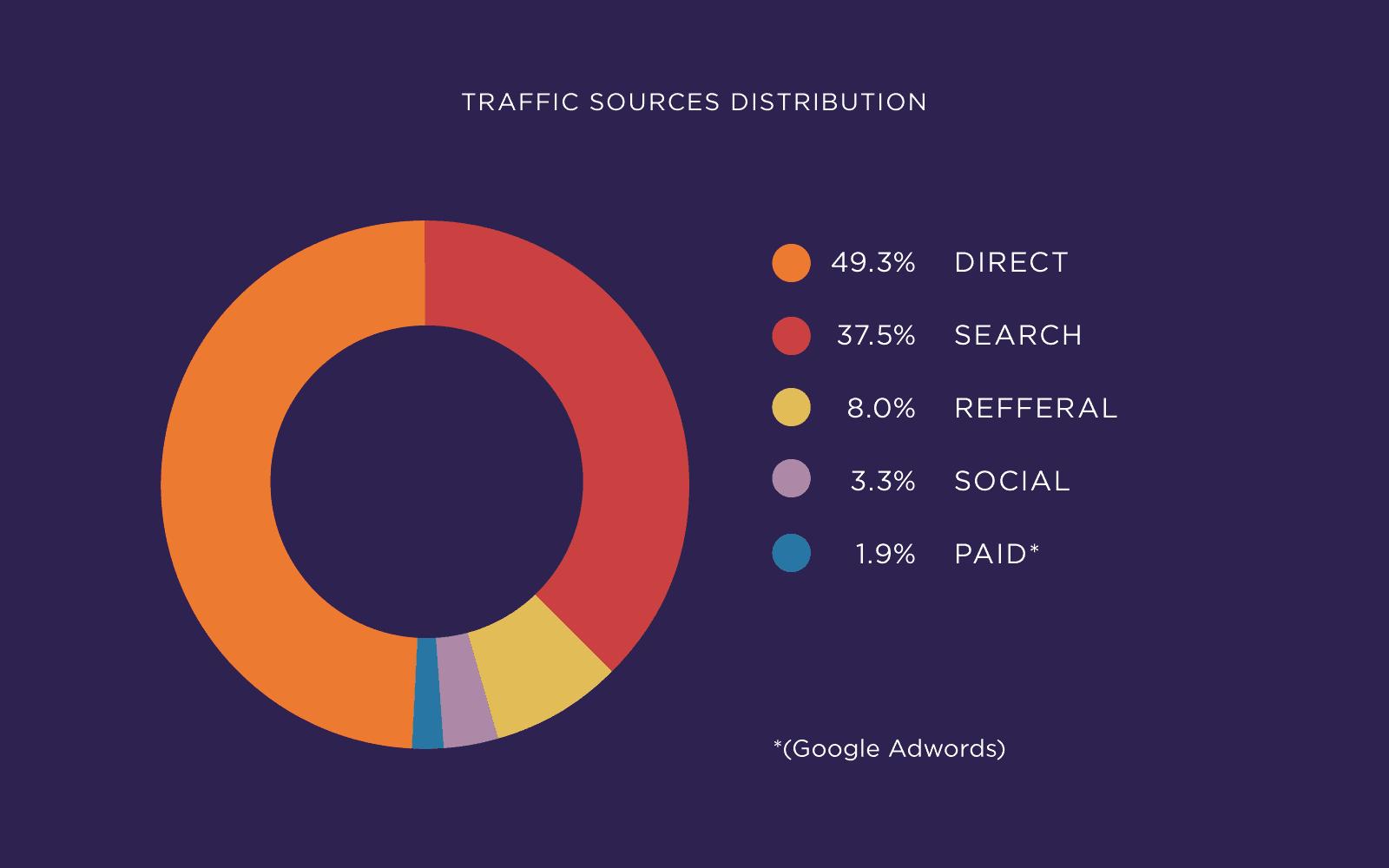 Traffic sources distribution