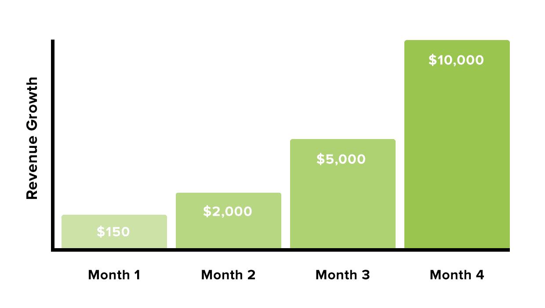 Backlinko revenue growth