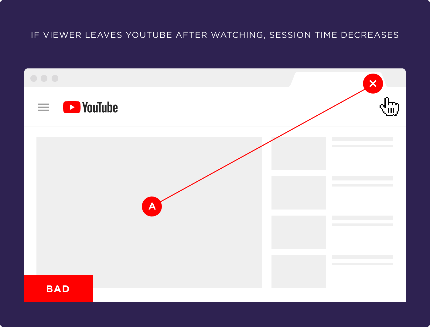 If viewer leaves YouTube after watching, session time decreases